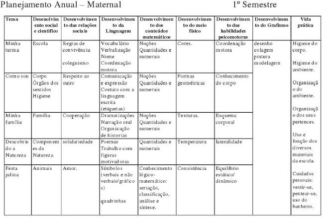 Planejamento Anual para Maternal – 1 Semestre
