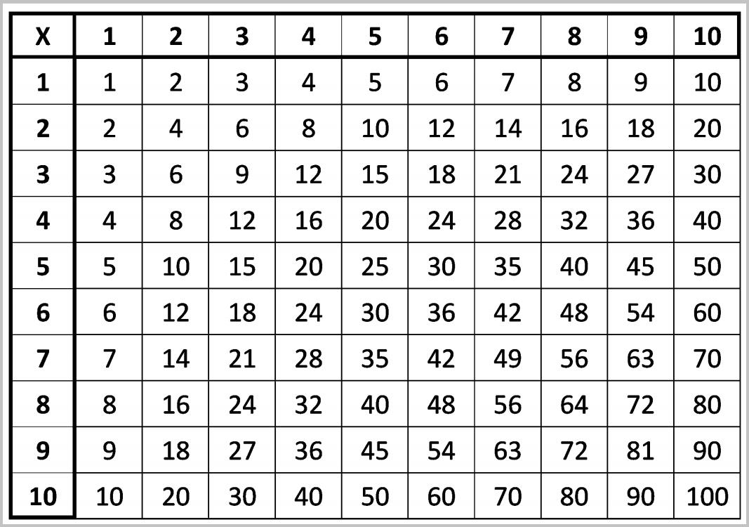 Tabuada para imprimir - Tabuada da Multiplicação do 1 ao 10 com resultados