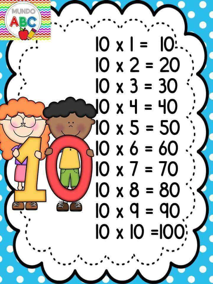 Tabuada para imprimir da Multiplicação – 1 ao 10 Ilustrado para imprimir.