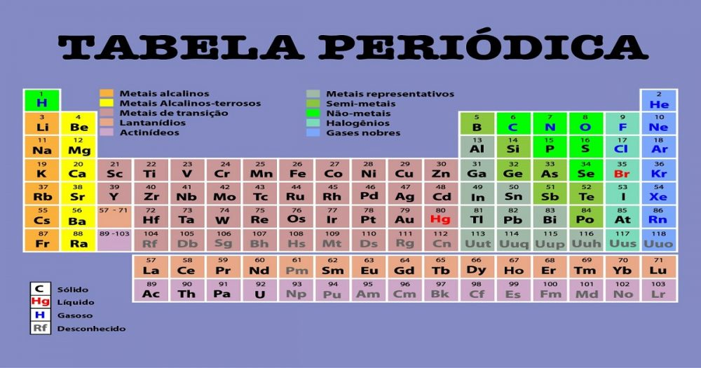 Tabela Periódica - Ptable
