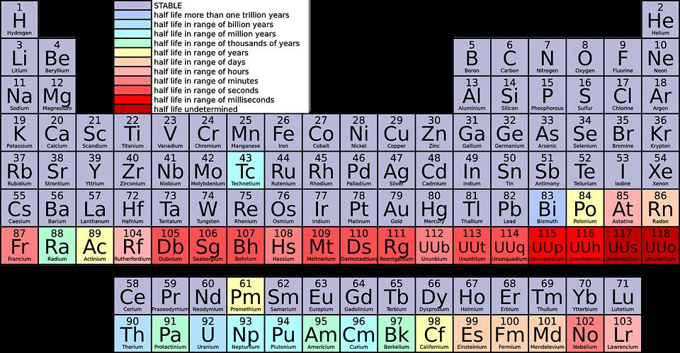Tabela Periódica para imprimir
